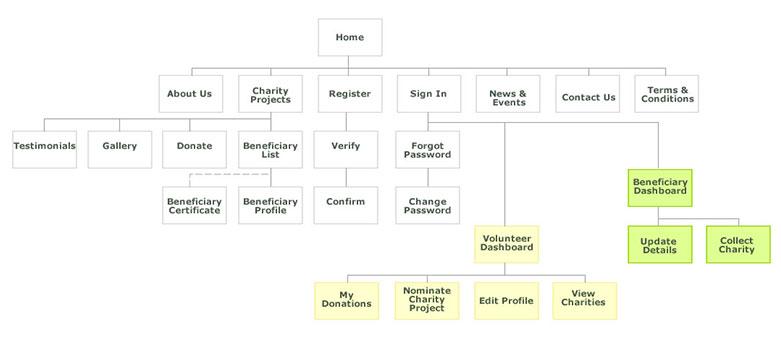 Que es la arquitectura de la información web