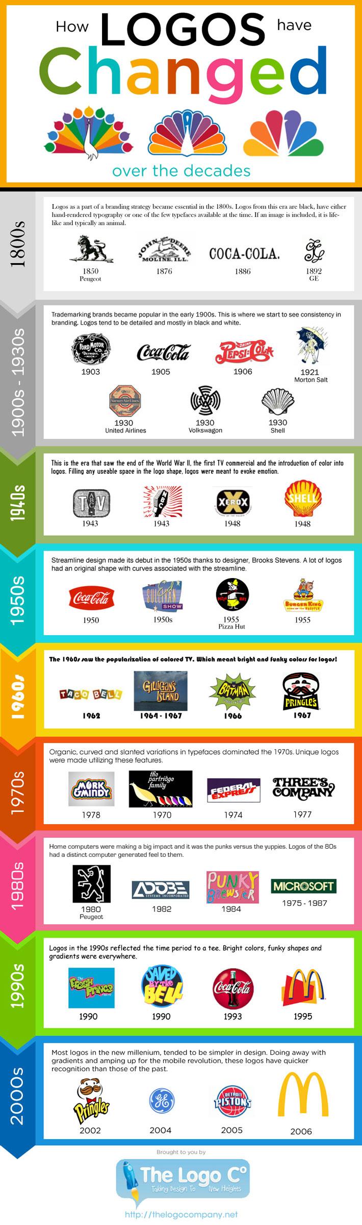 evolocion-logos-famosos