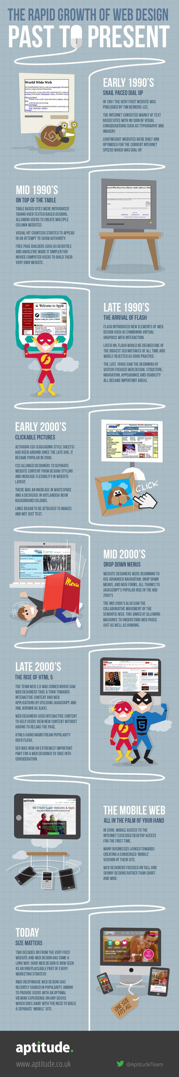 infografia evolucion del diseño web