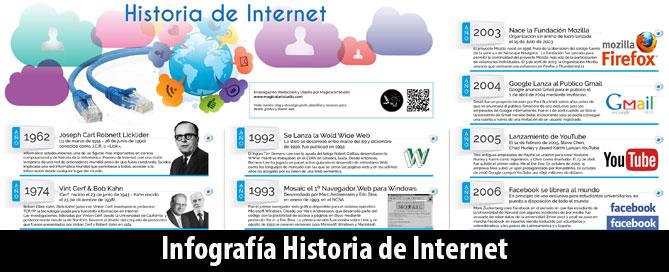 398fad8dd Infografía Historia de Internet 1962 a 2015